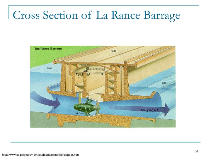 Cross Section of La Rance Barrage