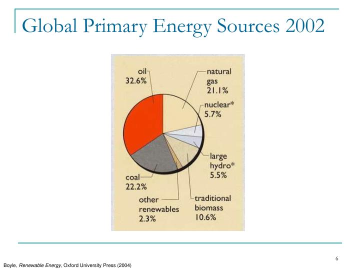 Global Primary Energy Sources 2002
