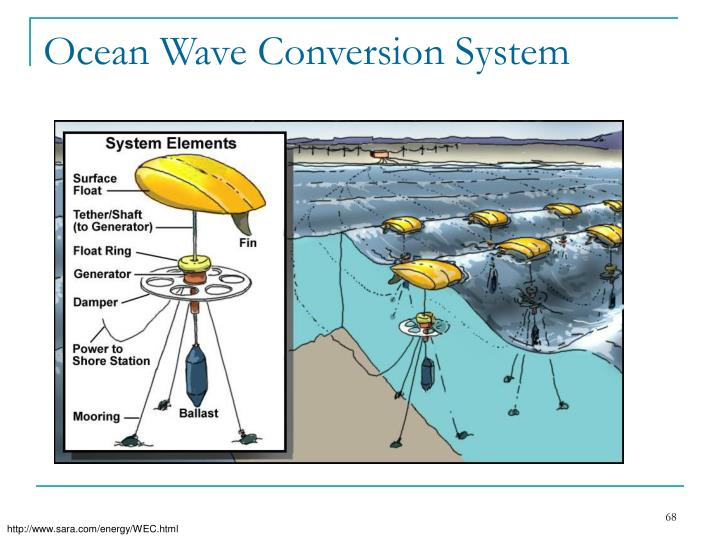 Ocean Wave Conversion System