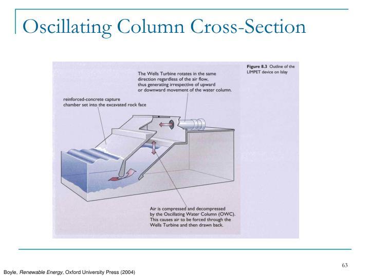 Oscillating Column Cross-Section