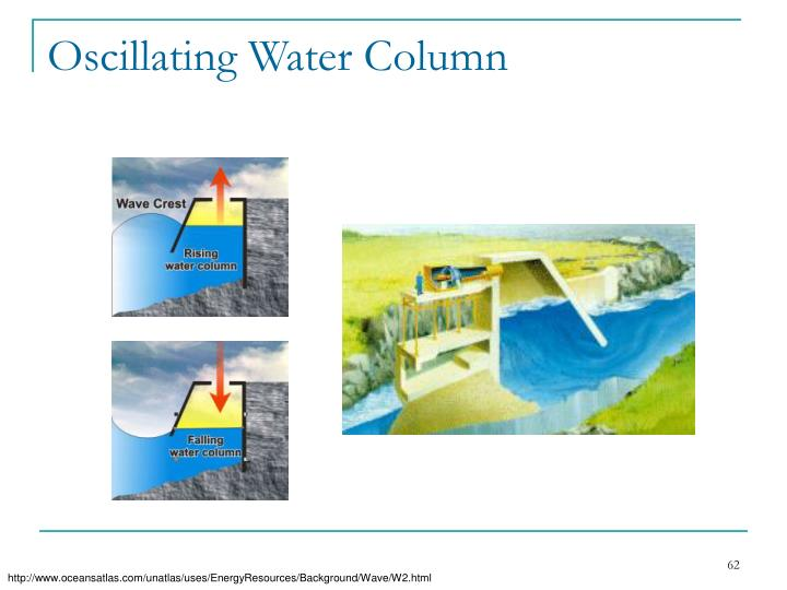 Oscillating Water Column
