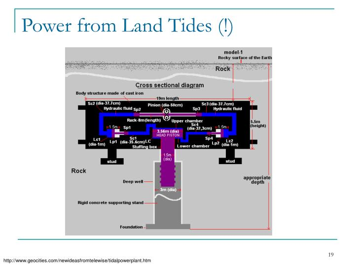 Power from Land Tides (!)