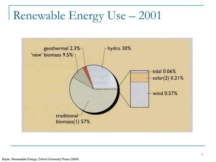 Renewable Energy Use – 2001