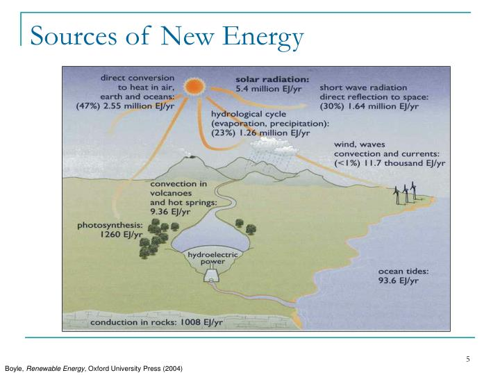 Sources of New Energy