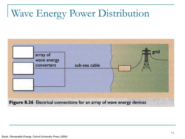 Wave Energy Power Distribution