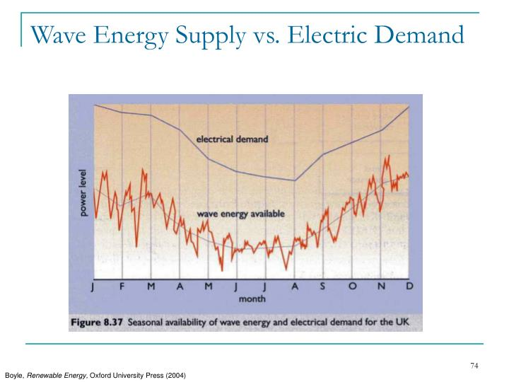 Wave Energy Supply vs. Electric Demand