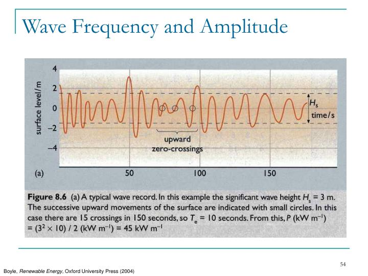 Wave Frequency and Amplitude