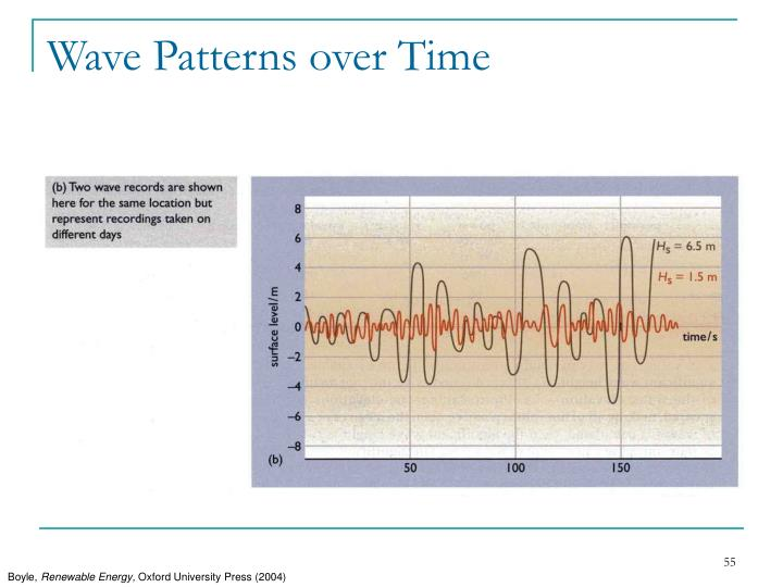 Wave Patterns over Time