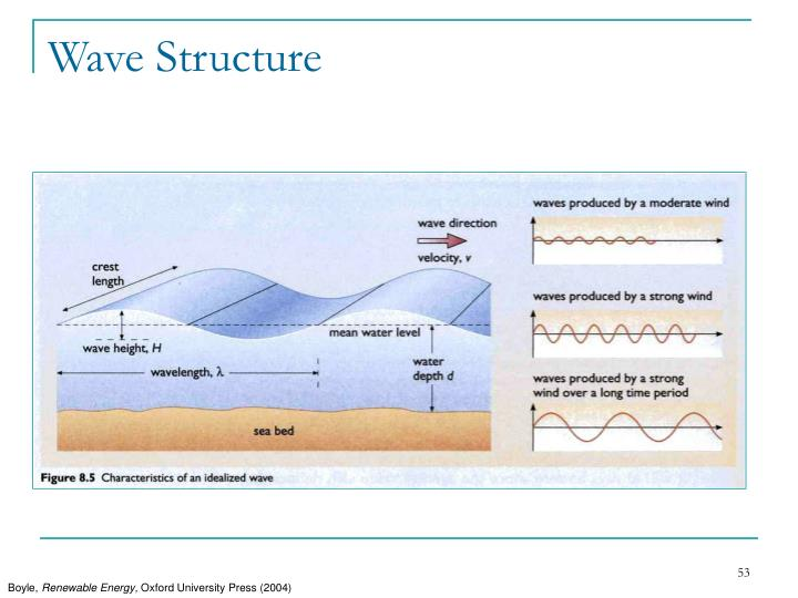 Wave Structure