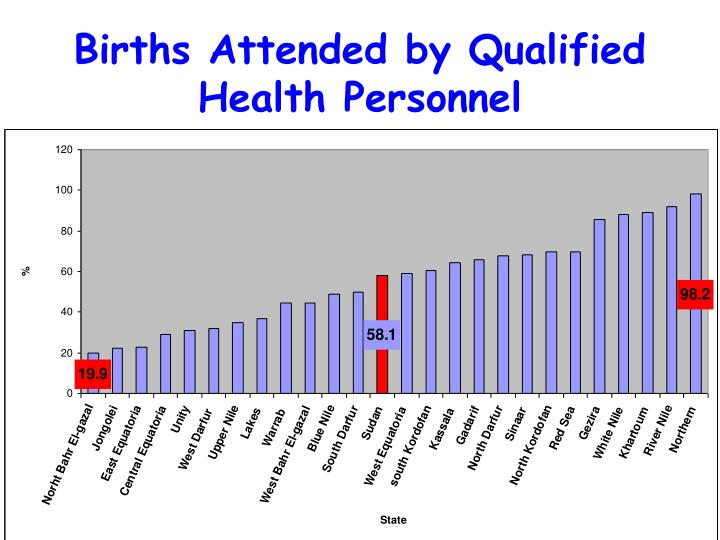 Births Attended by Qualified Health Personnel