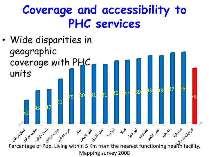 Wide disparities in geographic coverage with PHC units