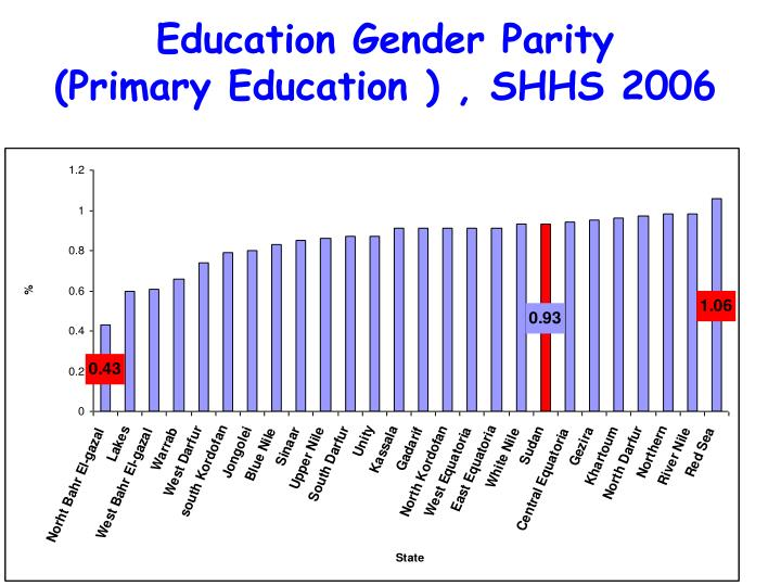Education Gender Parity