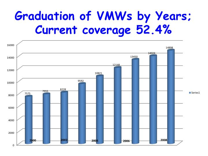 Graduation of VMWs by Years; Current coverage 52.4%