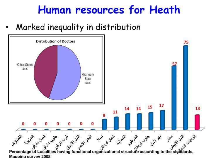 Distribution of Doctors