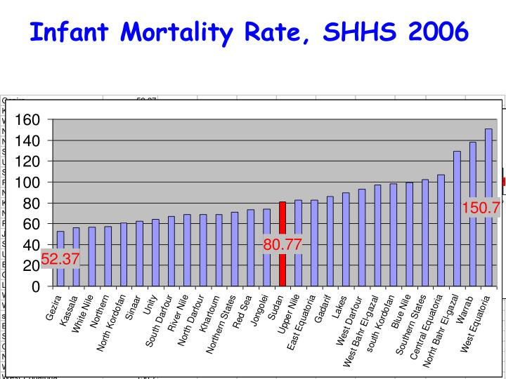 Infant Mortality Rate, SHHS 2006
