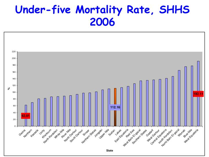 Under-five Mortality Rate, SHHS 2006