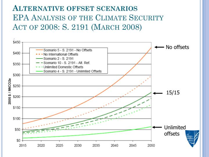 Alternative offset scenarios