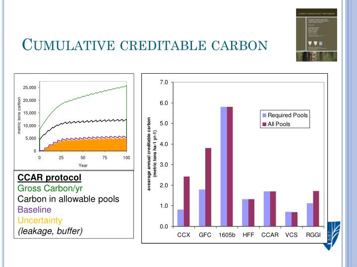 Cumulative creditable carbon