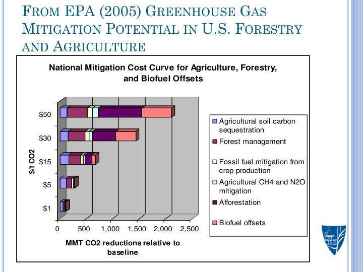 From EPA (2005) Greenhouse Gas Mitigation Potential in U.S. Forestry and Agriculture