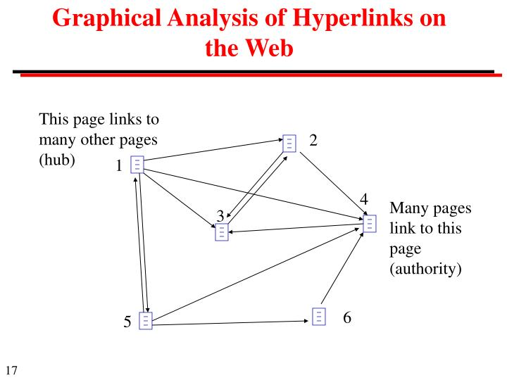 Graphical Analysis of Hyperlinks on the Web