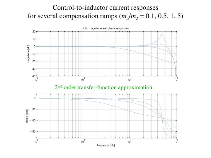 Control-to-inductor current responses