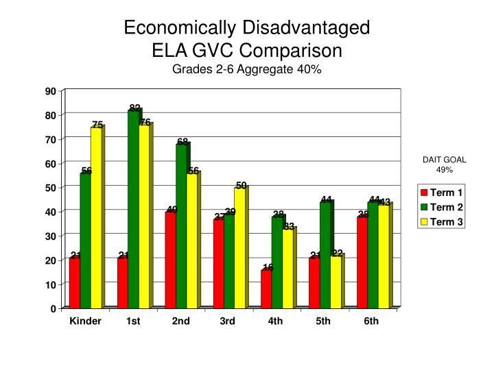 Economically Disadvantaged