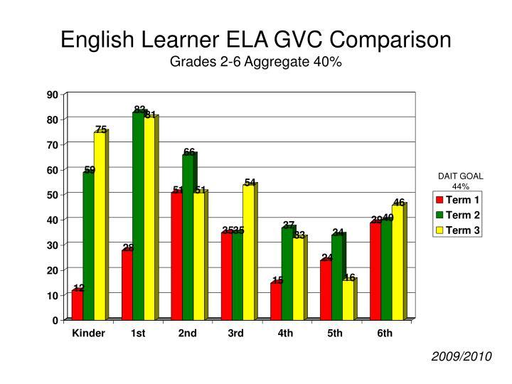 English Learner ELA GVC Comparison