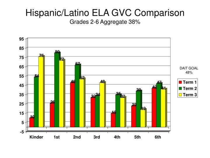 Hispanic/Latino ELA GVC Comparison