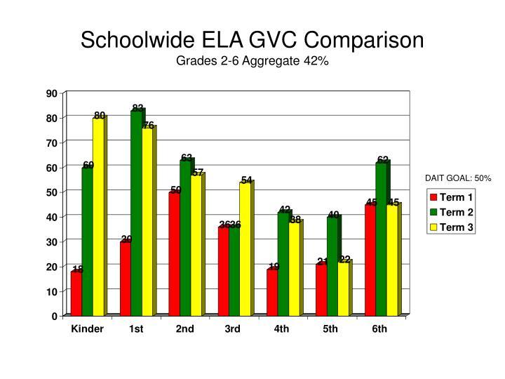 Schoolwide ELA GVC Comparison