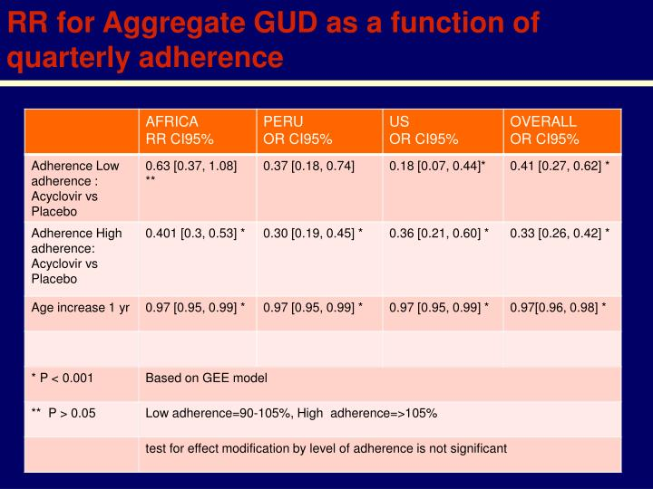 RR for Aggregate GUD as a function of quarterly adherence