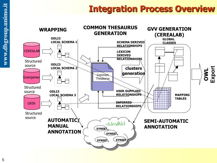 Integration Process Overview