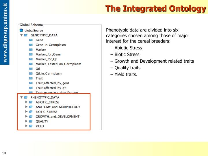 The Integrated Ontology