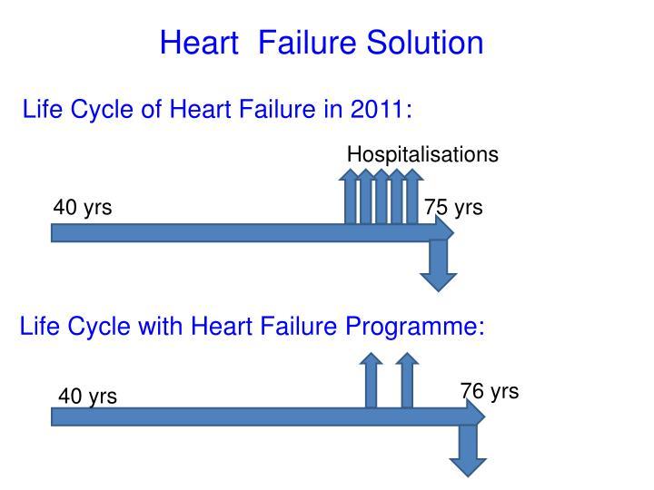 Heart  Failure Solution