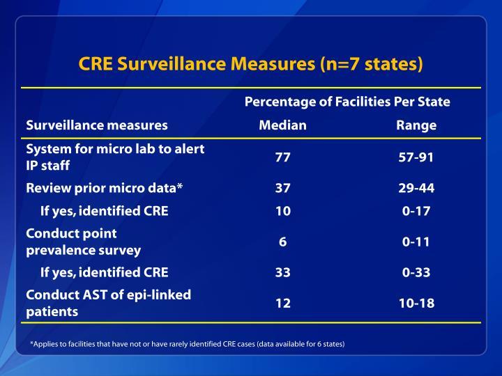 CRE Surveillance Measures (n=7 states)