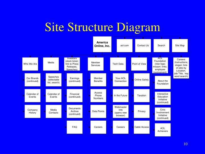 Site Structure Diagram