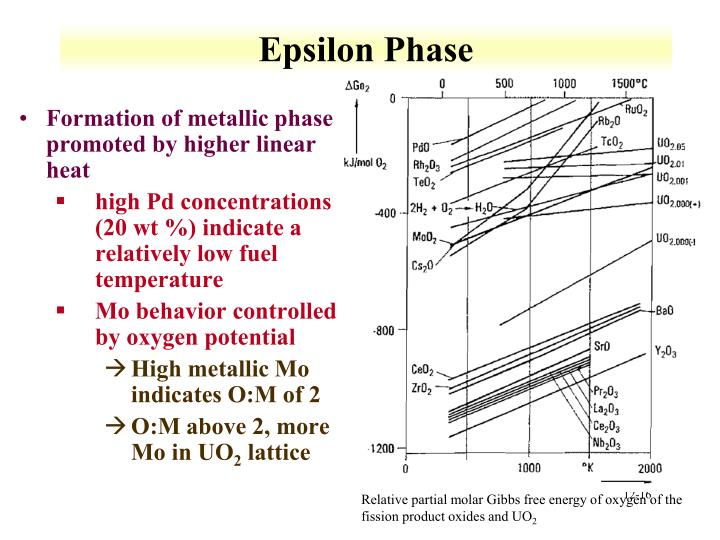 Epsilon Phase