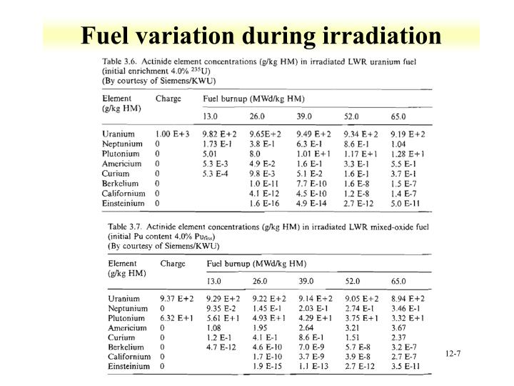 Fuel variation during irradiation