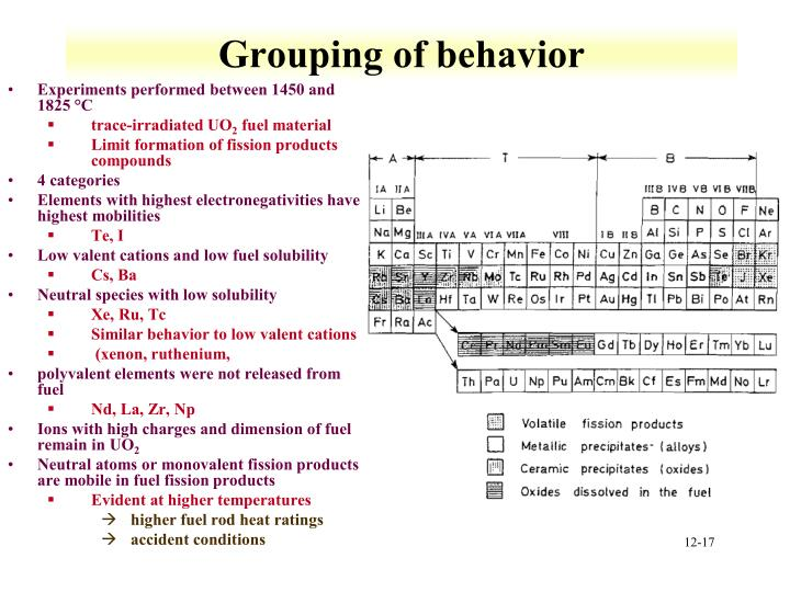 Grouping of behavior