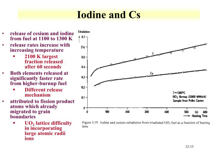 Iodine and Cs
