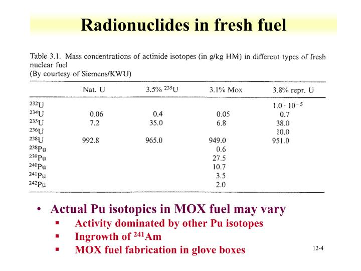 Radionuclides in fresh fuel