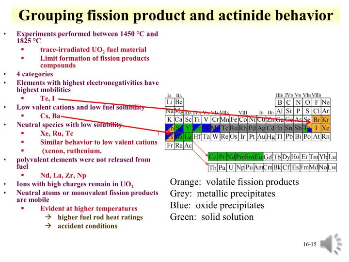 Grouping fission product and actinide behavior