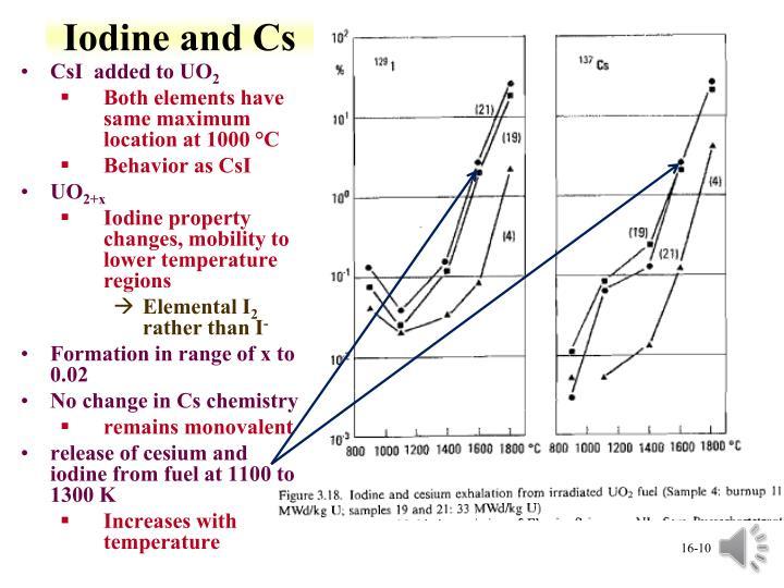 Iodine and Cs