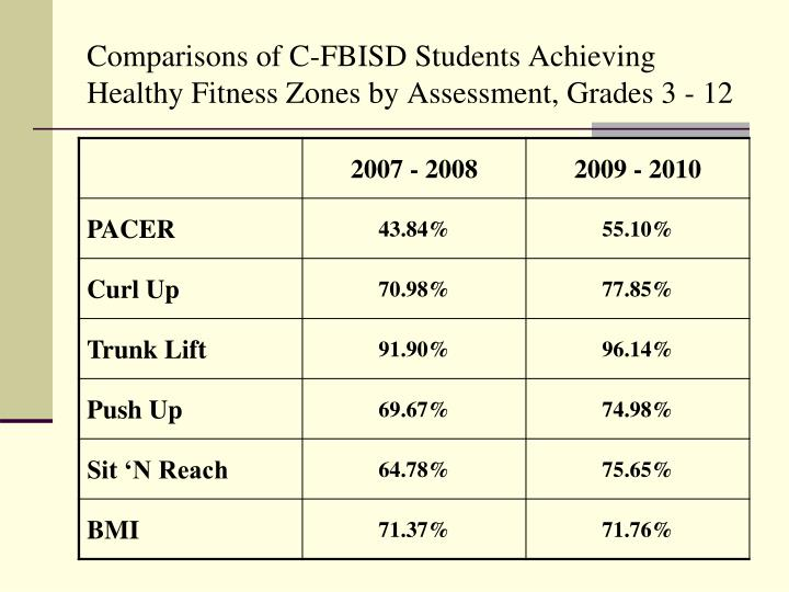 Comparisons of C-FBISD Students Achieving  Healthy Fitness Zones by Assessment, Grades 3 - 12