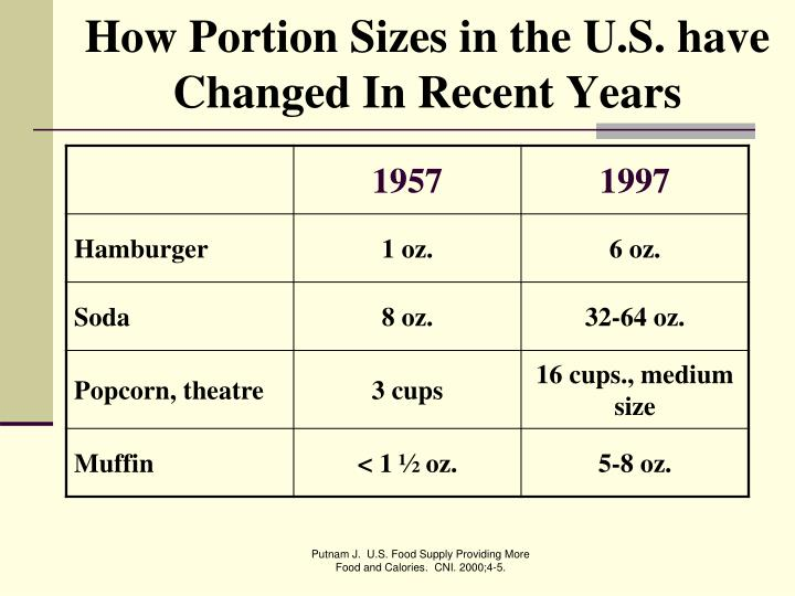 How Portion Sizes in the U.S. have Changed In Recent Years