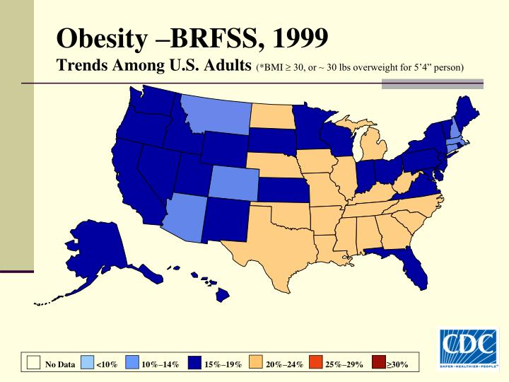 Obesity –BRFSS, 1999