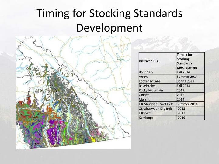 Timing for Stocking Standards Development