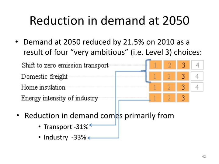 Reduction in demand at 2050