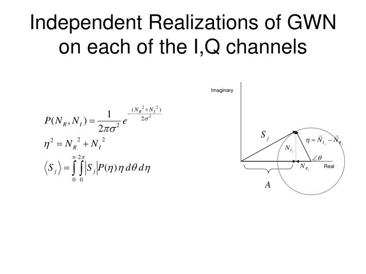 Independent Realizations of GWN on each of the I,Q channels