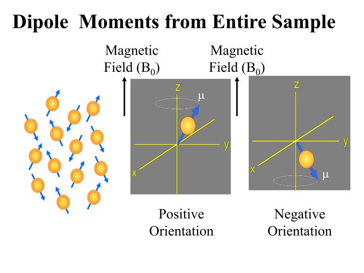 Dipole  Moments from Entire Sample