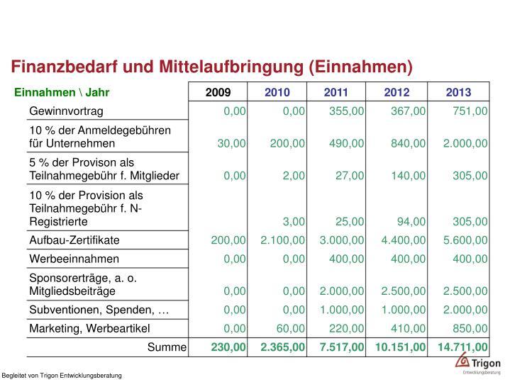 Finanzbedarf und Mittelaufbringung (Einnahmen)